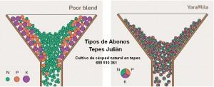 Tipos de abono-Ventajas de abonos complejos